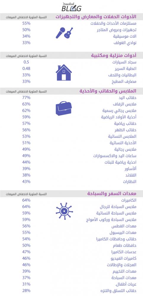 احصائيات-أهم-فئات-التجارة-الإلكترونية-تأثراً-بالكورونا