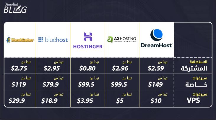 اسعار شركات الاستضافة